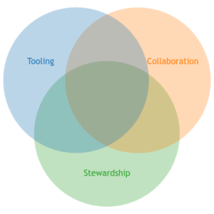 tooling, collaboration, and stewardship in Venn diagram