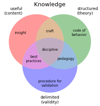 "Three intersecting circles (""useful"", ""structured"", and ""delimited""  make up ""Knowledge"" diagram, intersecting in the middle with ""discipline"". Other overlaps are also labeled."